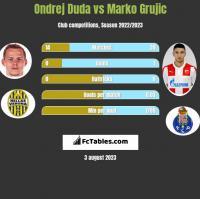 Ondrej Duda vs Marko Grujic h2h player stats