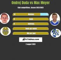 Ondrej Duda vs Max Meyer h2h player stats