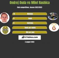 Ondrej Duda vs Milot Rashica h2h player stats