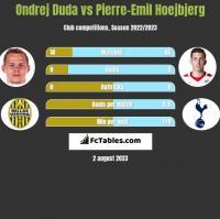 Ondrej Duda vs Pierre-Emil Hoejbjerg h2h player stats