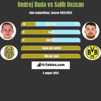 Ondrej Duda vs Salih Oezcan h2h player stats