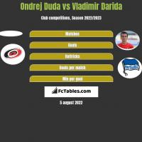 Ondrej Duda vs Vladimir Darida h2h player stats