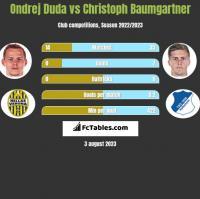 Ondrej Duda vs Christoph Baumgartner h2h player stats