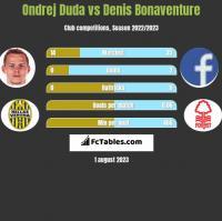 Ondrej Duda vs Denis Bonaventure h2h player stats