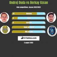 Ondrej Duda vs Berkay Ozcan h2h player stats