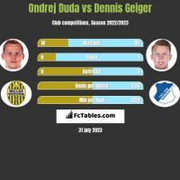 Ondrej Duda vs Dennis Geiger h2h player stats