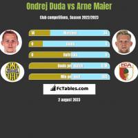 Ondrej Duda vs Arne Maier h2h player stats
