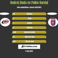 Ondrej Duda vs Palko Dardai h2h player stats