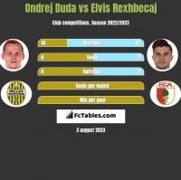 Ondrej Duda vs Elvis Rexhbecaj h2h player stats