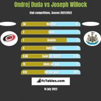 Ondrej Duda vs Joseph Willock h2h player stats
