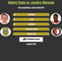 Ondrej Duda vs Javairo Dilrosun h2h player stats