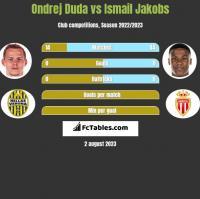Ondrej Duda vs Ismail Jakobs h2h player stats