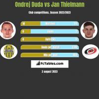 Ondrej Duda vs Jan Thielmann h2h player stats