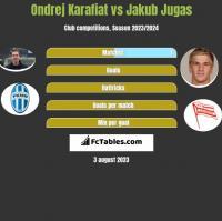 Ondrej Karafiat vs Jakub Jugas h2h player stats