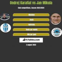 Ondrej Karafiat vs Jan Mikula h2h player stats