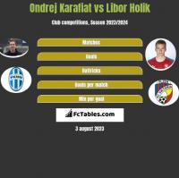 Ondrej Karafiat vs Libor Holik h2h player stats