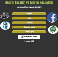 Ondrej Karafiat vs Martin Koscelnik h2h player stats