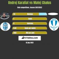Ondrej Karafiat vs Matej Chalus h2h player stats
