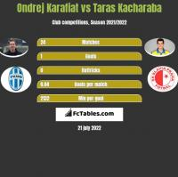 Ondrej Karafiat vs Taras Kacharaba h2h player stats