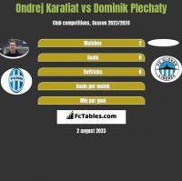 Ondrej Karafiat vs Dominik Plechaty h2h player stats