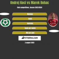Ondrej Koci vs Marek Bohac h2h player stats