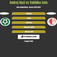 Ondrej Koci vs Yukihiko Sato h2h player stats