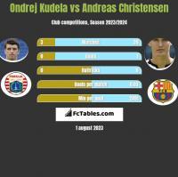 Ondrej Kudela vs Andreas Christensen h2h player stats