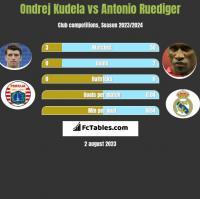 Ondrej Kudela vs Antonio Ruediger h2h player stats