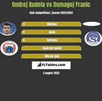 Ondrej Kudela vs Domagoj Franic h2h player stats