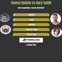 Ondrej Kudela vs Gary Cahill h2h player stats