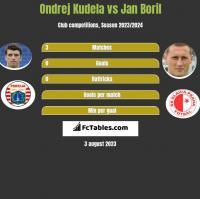 Ondrej Kudela vs Jan Boril h2h player stats