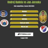 Ondrej Kudela vs Jan Juroska h2h player stats