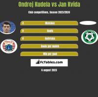 Ondrej Kudela vs Jan Kvida h2h player stats