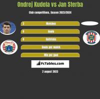 Ondrej Kudela vs Jan Sterba h2h player stats
