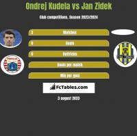 Ondrej Kudela vs Jan Zidek h2h player stats