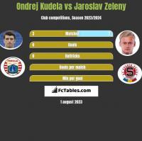 Ondrej Kudela vs Jaroslav Zeleny h2h player stats