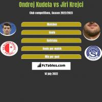 Ondrej Kudela vs Jiri Krejci h2h player stats