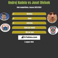 Ondrej Kudela vs Josef Divisek h2h player stats