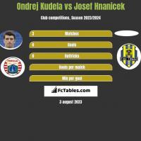 Ondrej Kudela vs Josef Hnanicek h2h player stats