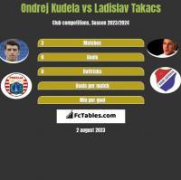 Ondrej Kudela vs Ladislav Takacs h2h player stats