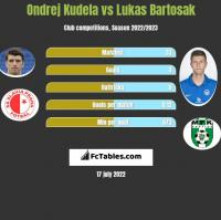 Ondrej Kudela vs Lukas Bartosak h2h player stats