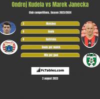 Ondrej Kudela vs Marek Janecka h2h player stats