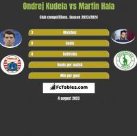 Ondrej Kudela vs Martin Hala h2h player stats