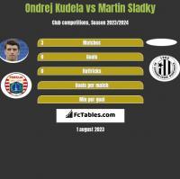 Ondrej Kudela vs Martin Sladky h2h player stats