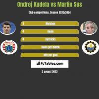 Ondrej Kudela vs Martin Sus h2h player stats