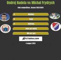 Ondrej Kudela vs Michal Frydrych h2h player stats