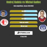 Ondrej Kudela vs Michal Kadlec h2h player stats