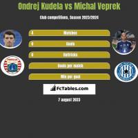 Ondrej Kudela vs Michal Veprek h2h player stats