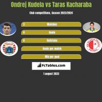 Ondrej Kudela vs Taras Kacharaba h2h player stats