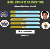Ondrej Kudela vs Alexander Bah h2h player stats
